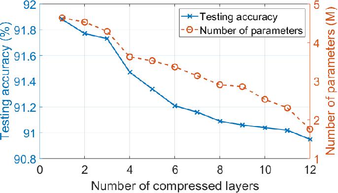 Figure 4 for HOTCAKE: Higher Order Tucker Articulated Kernels for Deeper CNN Compression
