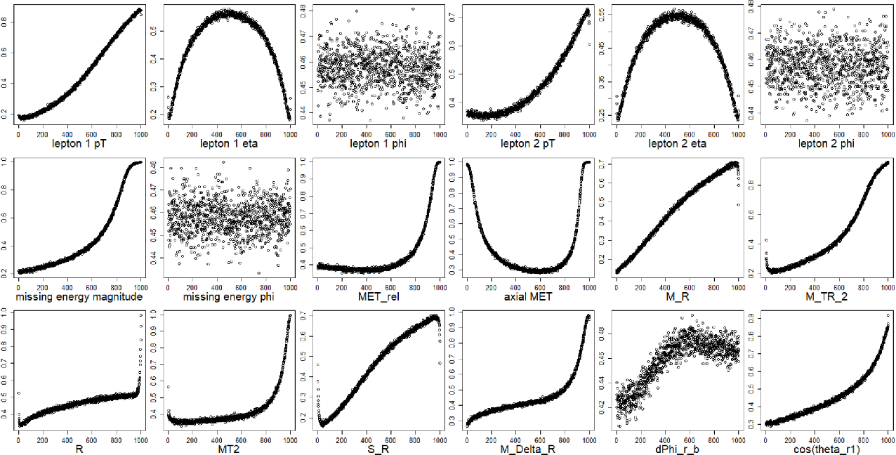 Figure 4 for Communication-Efficient Distributed Estimator for Generalized Linear Models with a Diverging Number of Covariates
