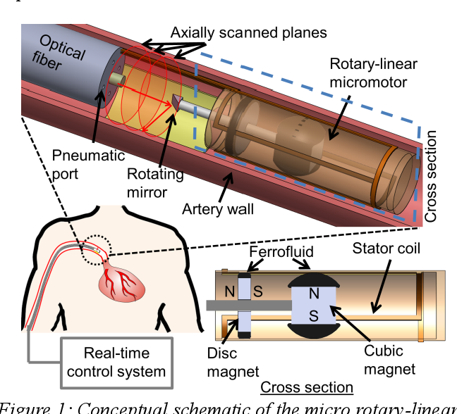 Ultra High Speed Linear Actuator