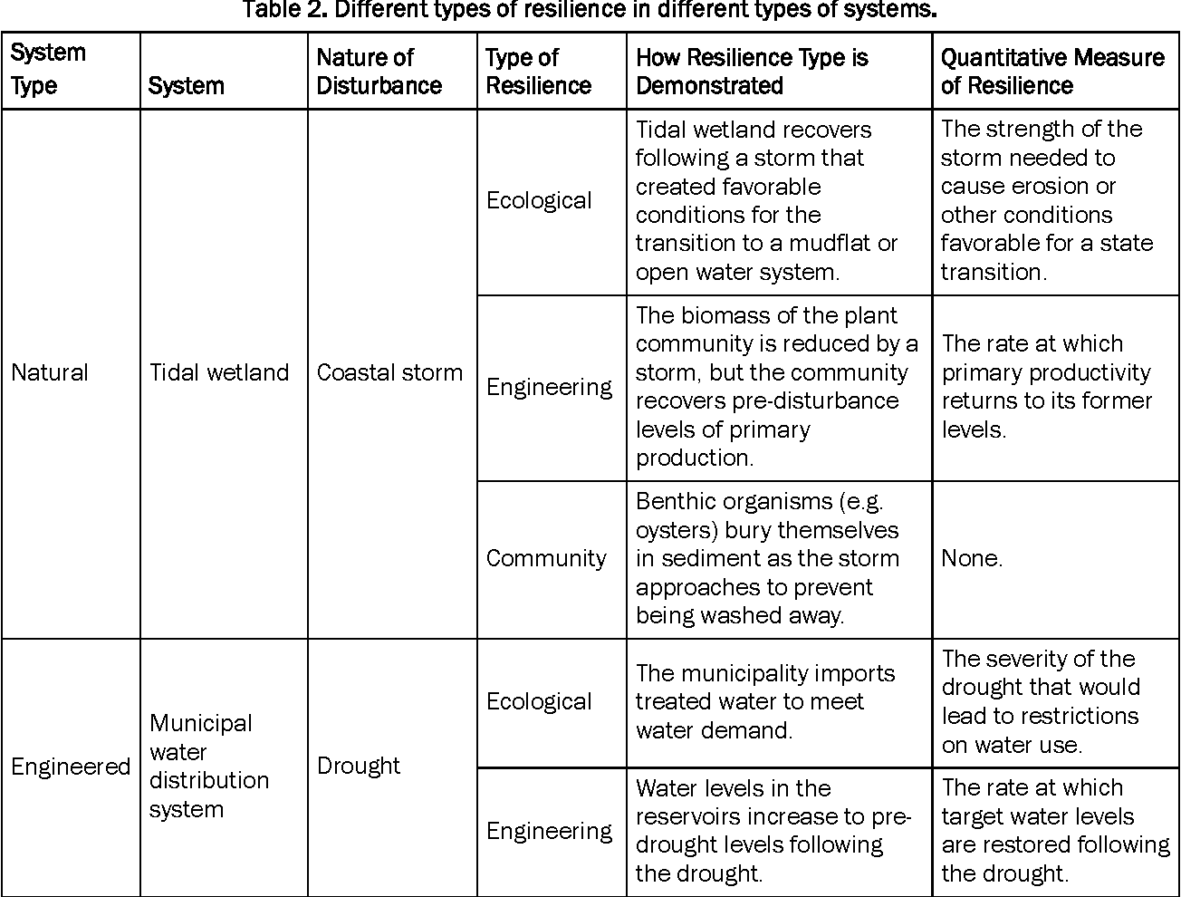 Table 2 from The Quantification and Evolution of Resilience