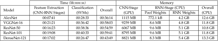 Figure 2 for When CNNs Meet Random RNNs: Towards Multi-Level Analysis for RGB-D Object and Scene Recognition