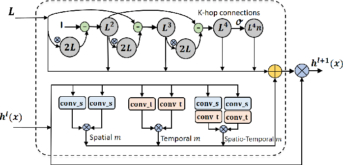 Figure 1 for Learning Graph Convolutional Network for Skeleton-based Human Action Recognition by Neural Searching