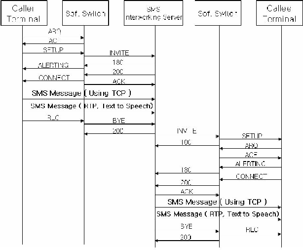Figure 3. Message Flow for SMS from H.323 Terminal to H.323 Terminal