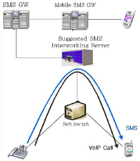Figure 7. SMS Network using the Upgraded Mechanism