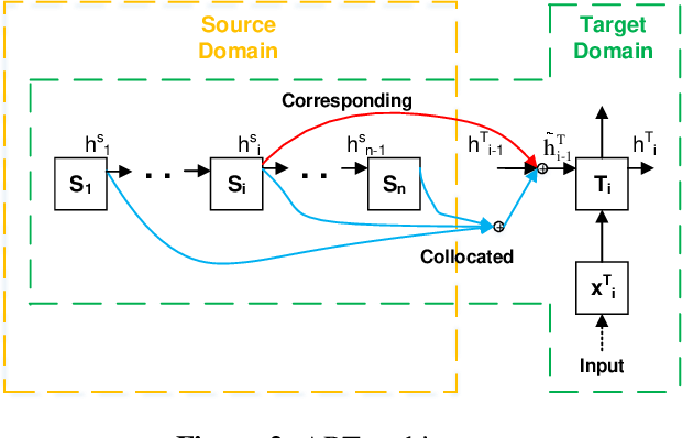 Figure 2 for Transfer Learning for Sequences via Learning to Collocate
