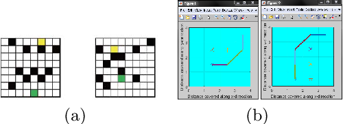 Figure 1 for An Improved Algorithm of Robot Path Planning in Complex Environment Based on Double DQN