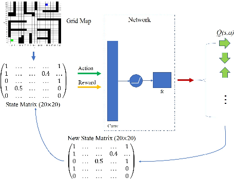 Figure 4 for An Improved Algorithm of Robot Path Planning in Complex Environment Based on Double DQN
