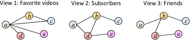 Figure 1 for Multi-View Collaborative Network Embedding