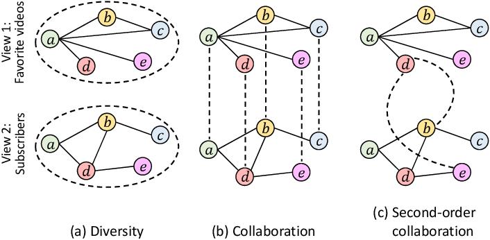 Figure 3 for Multi-View Collaborative Network Embedding