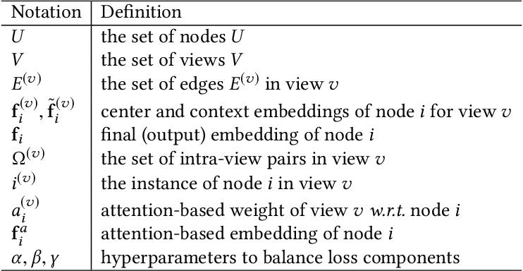 Figure 2 for Multi-View Collaborative Network Embedding