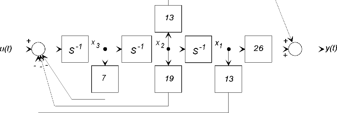 figure 6: block diagram of the transfer operator of a third-order system  found