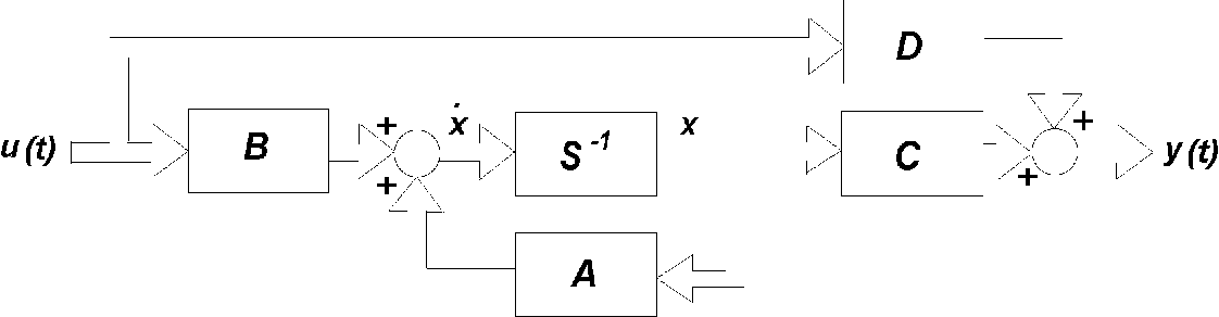 figure 2: vector block diagram for a linear system described by state-space  system