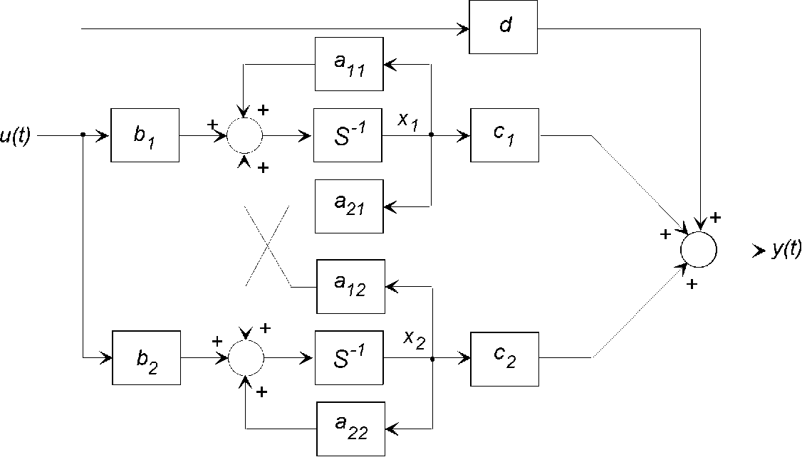 figure 3: block diagram for a state-equation based second-order system