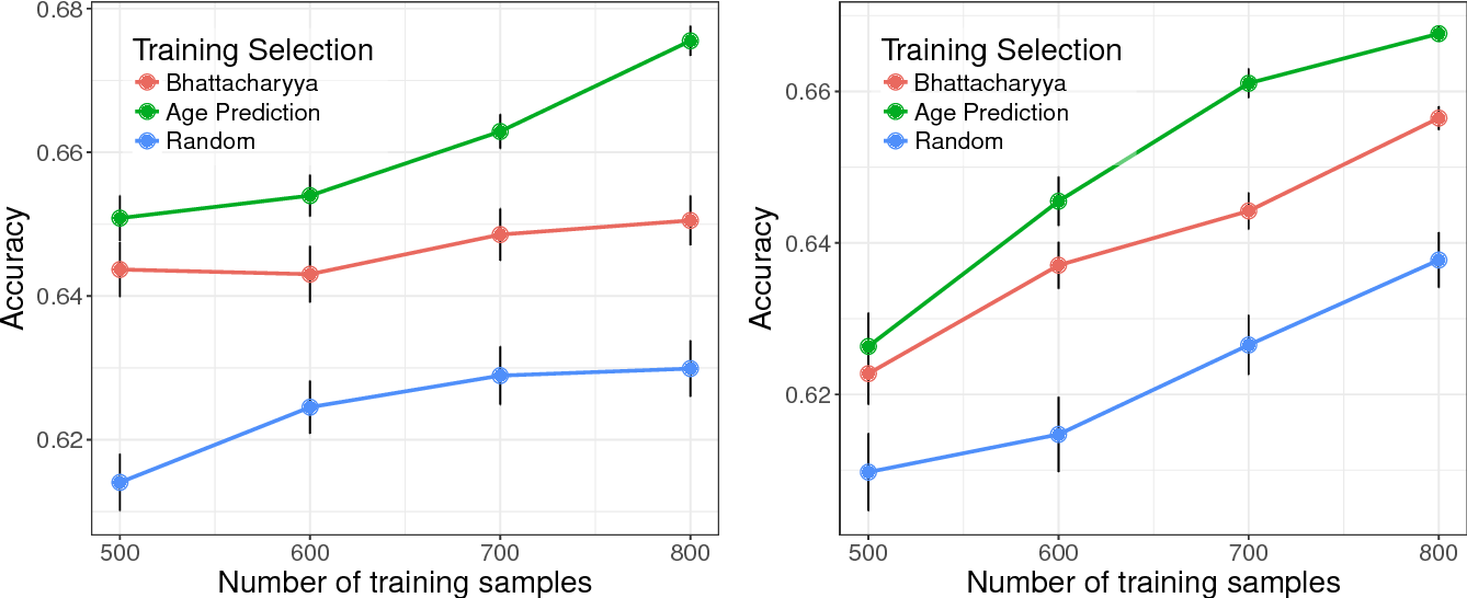 Figure 4 for Detect, Quantify, and Incorporate Dataset Bias: A Neuroimaging Analysis on 12,207 Individuals