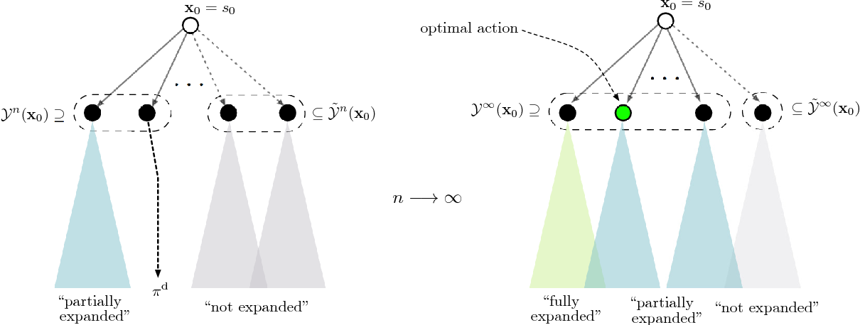 Figure 1 for Monte Carlo Tree Search with Sampled Information Relaxation Dual Bounds