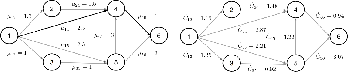 Figure 3 for Monte Carlo Tree Search with Sampled Information Relaxation Dual Bounds