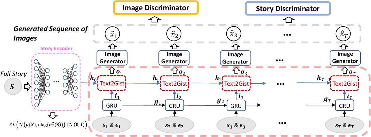 Figure 3 for StoryGAN: A Sequential Conditional GAN for Story Visualization