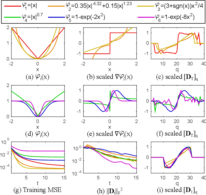 Figure 3 for Discriminative Optimization: Theory and Applications to Computer Vision Problems