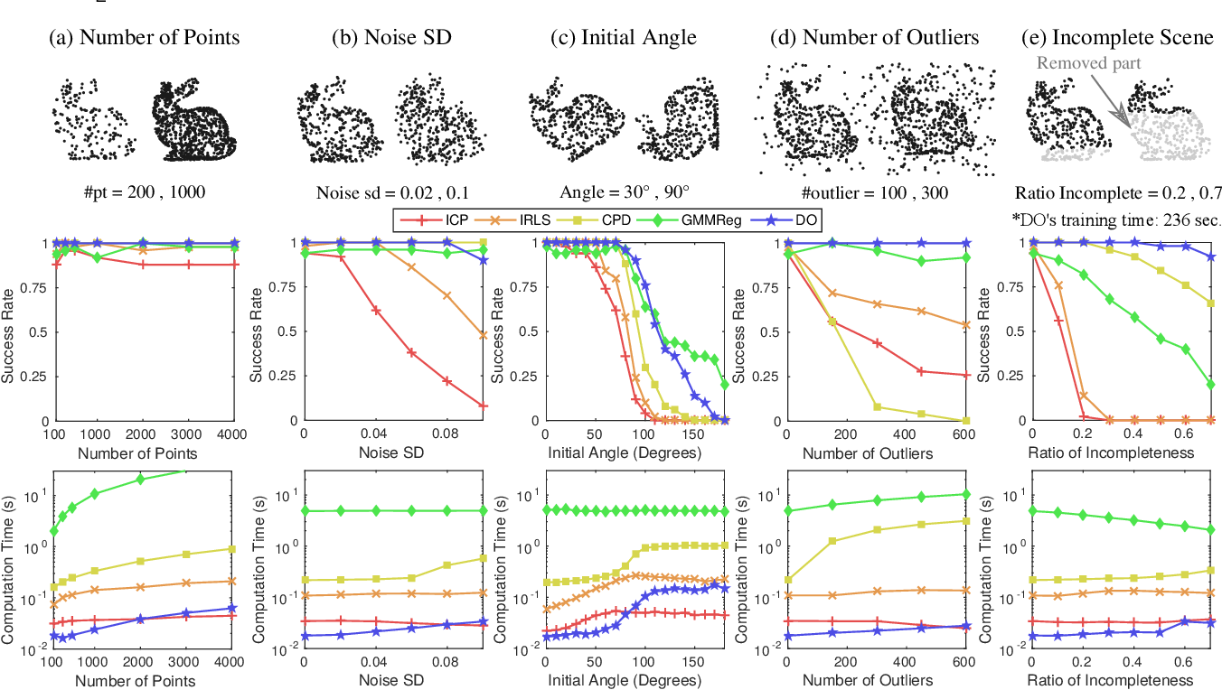 Figure 4 for Discriminative Optimization: Theory and Applications to Computer Vision Problems