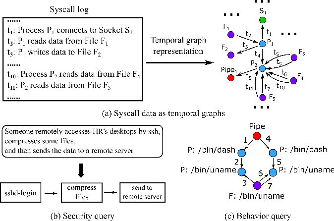 Figure 1 for Behavior Query Discovery in System-Generated Temporal Graphs
