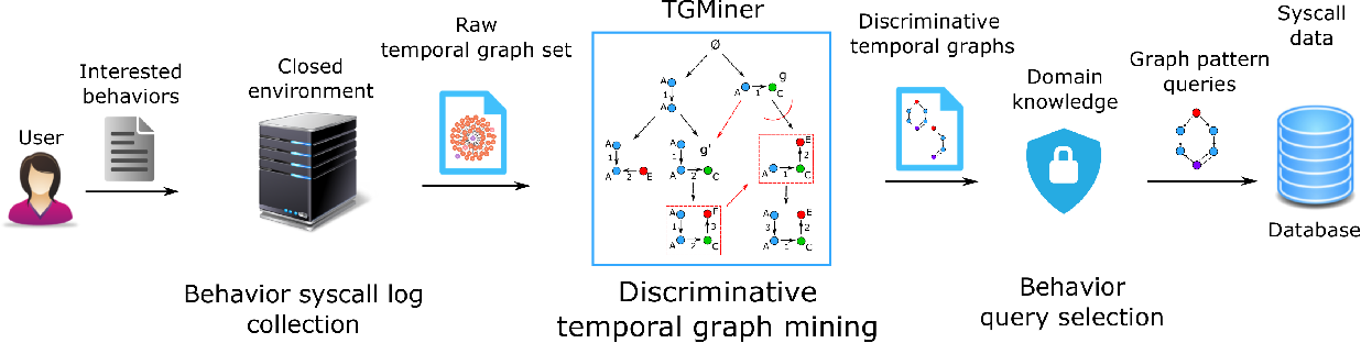 Figure 3 for Behavior Query Discovery in System-Generated Temporal Graphs