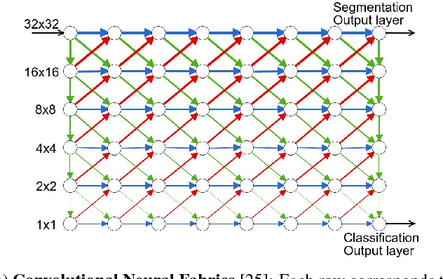 Figure 1 for Learning Time/Memory-Efficient Deep Architectures with Budgeted Super Networks