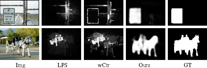 Figure 1 for A Fast and Compact Saliency Score Regression Network Based on Fully Convolutional Network