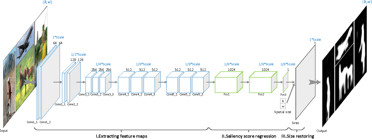 Figure 2 for A Fast and Compact Saliency Score Regression Network Based on Fully Convolutional Network