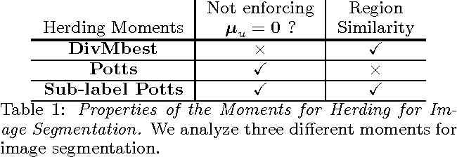 Figure 1 for Herding Generalizes Diverse M -Best Solutions