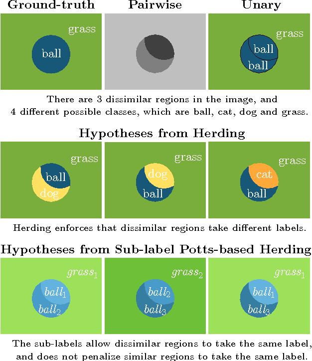 Figure 2 for Herding Generalizes Diverse M -Best Solutions
