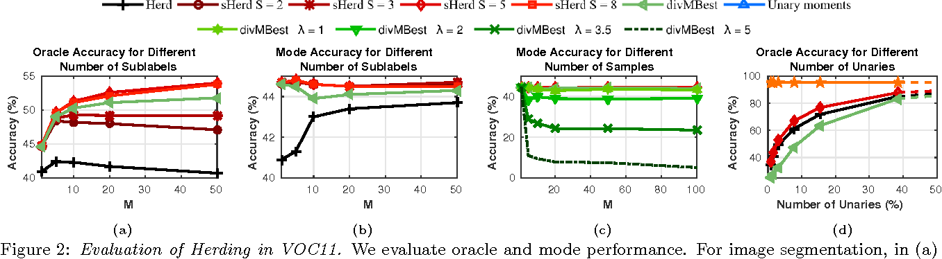 Figure 3 for Herding Generalizes Diverse M -Best Solutions