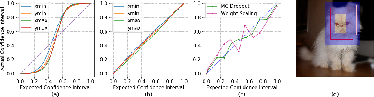 Figure 1 for Calibrating Uncertainties in Object Localization Task