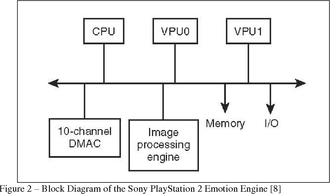 figure 2 – block diagram of the sony playstation 2 emotion engine [8]