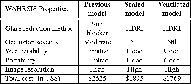 Figure 4 for Design of low-cost, compact and weather-proof whole sky imagers for high-dynamic-range captures