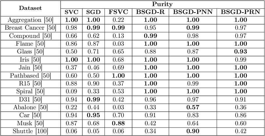 Figure 4 for Scalable Support Vector Clustering Using Budget