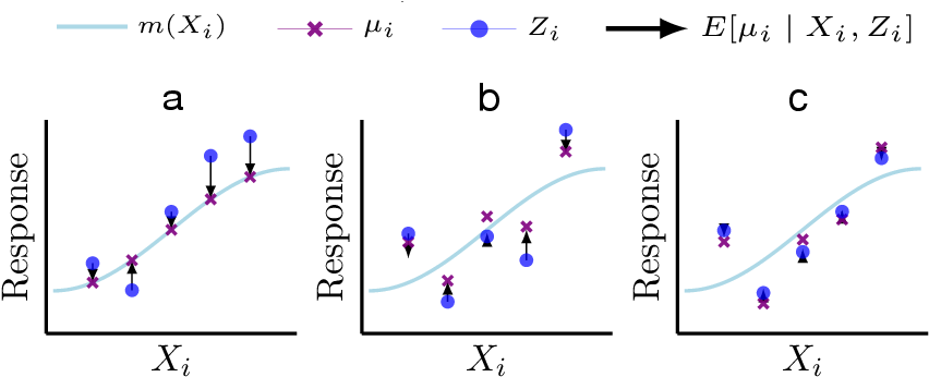 Figure 1 for Covariate-Powered Empirical Bayes Estimation