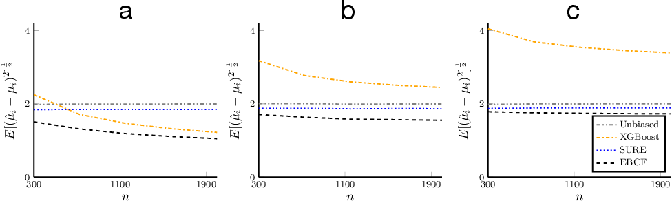 Figure 2 for Covariate-Powered Empirical Bayes Estimation