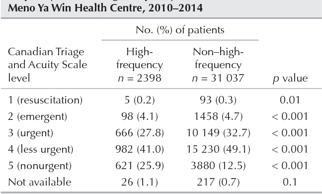 Table 1 from Characterizing high-frequency emergency