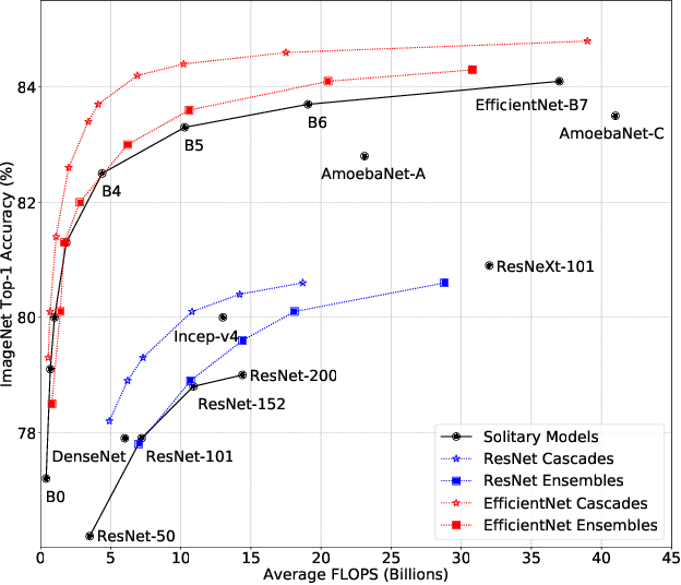Figure 1 for Multiple Networks are More Efficient than One: Fast and Accurate Models via Ensembles and Cascades