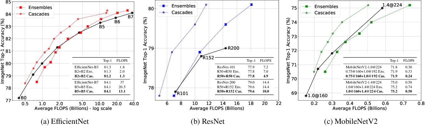 Figure 3 for Multiple Networks are More Efficient than One: Fast and Accurate Models via Ensembles and Cascades