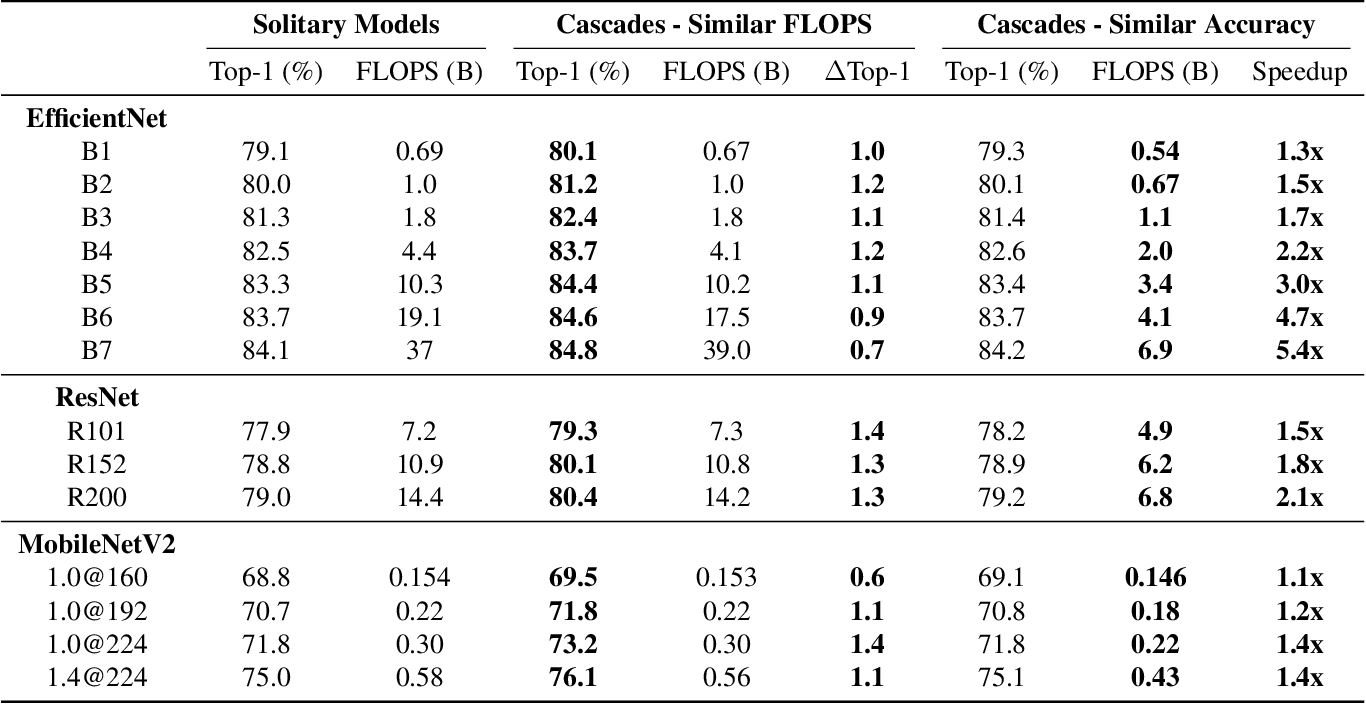 Figure 2 for Multiple Networks are More Efficient than One: Fast and Accurate Models via Ensembles and Cascades
