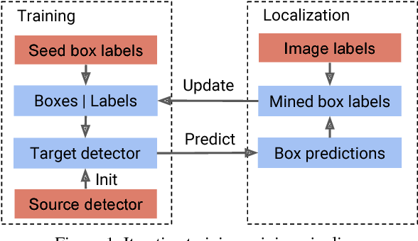 Figure 1 for NOTE-RCNN: NOise Tolerant Ensemble RCNN for Semi-Supervised Object Detection