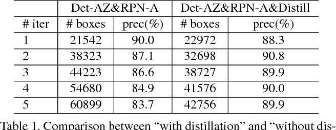 Figure 2 for NOTE-RCNN: NOise Tolerant Ensemble RCNN for Semi-Supervised Object Detection