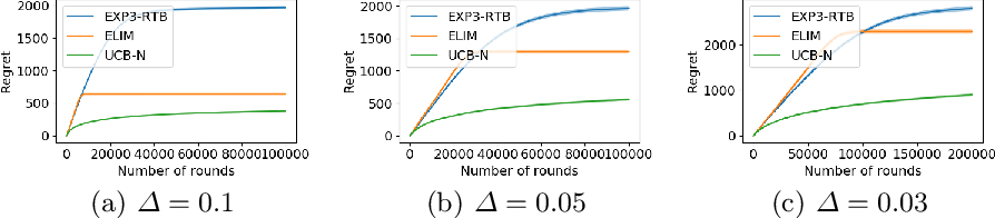 Figure 1 for Stochastic One-Sided Full-Information Bandit