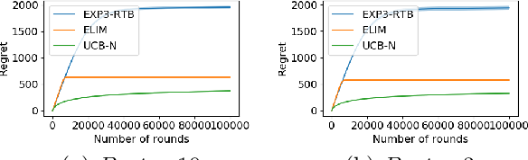 Figure 2 for Stochastic One-Sided Full-Information Bandit