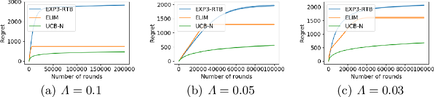 Figure 3 for Stochastic One-Sided Full-Information Bandit