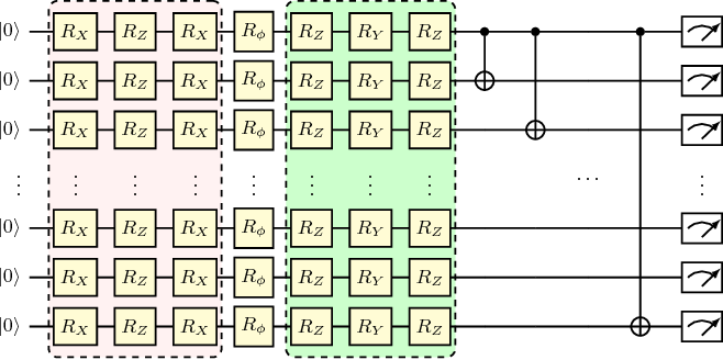 Figure 2 for The Expressive Power of Parameterized Quantum Circuits
