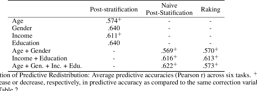Figure 4 for Correcting Sociodemographic Selection Biases for Accurate Population Prediction from Social Media