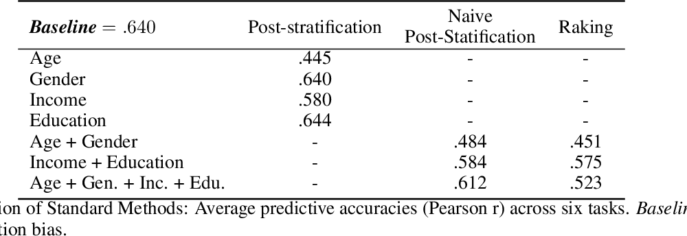 Figure 2 for Correcting Sociodemographic Selection Biases for Accurate Population Prediction from Social Media