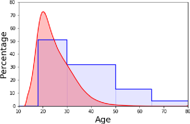 Figure 1 for Correcting Sociodemographic Selection Biases for Accurate Population Prediction from Social Media